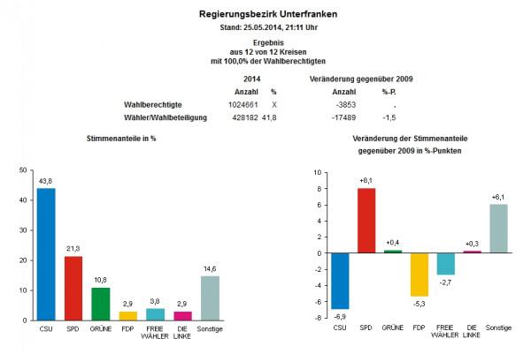 Europawahlergebnisse 2014